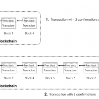 confirmarea-tranzactiilor-bitcoin