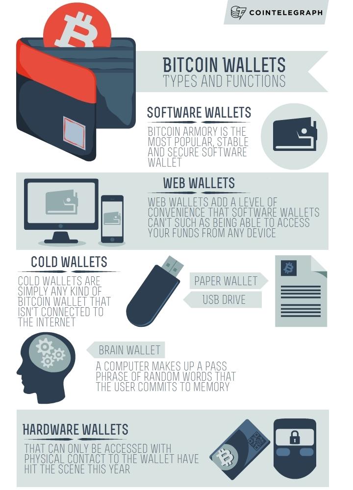 Infografic - Portofele Bitcoin