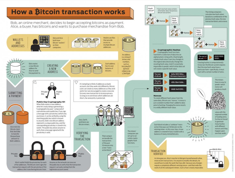 comisonul-de-tranzactionare-bitcoin