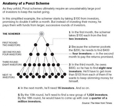 anatomia-unei-scheme-ponzi