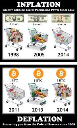 inflatia-dolar-vs-inflatia-bitcoin