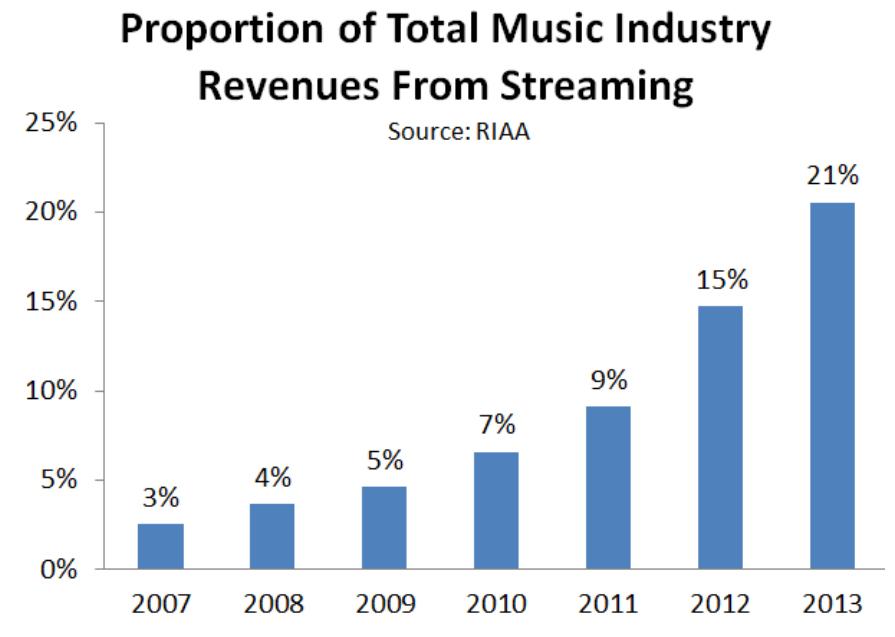 profitul-industriei-muzicale