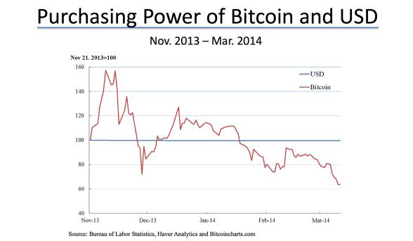 puterea-de-cumparare-bitcoin-versus-usd
