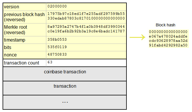 structura-unui-bloc-bitcoin