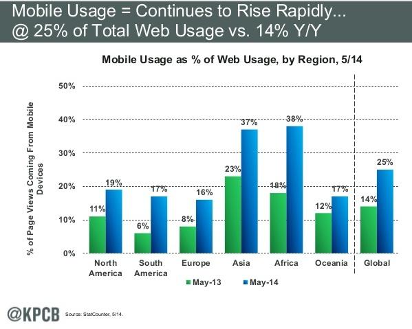 utilizarea-telefoniei-mobile-per-continent