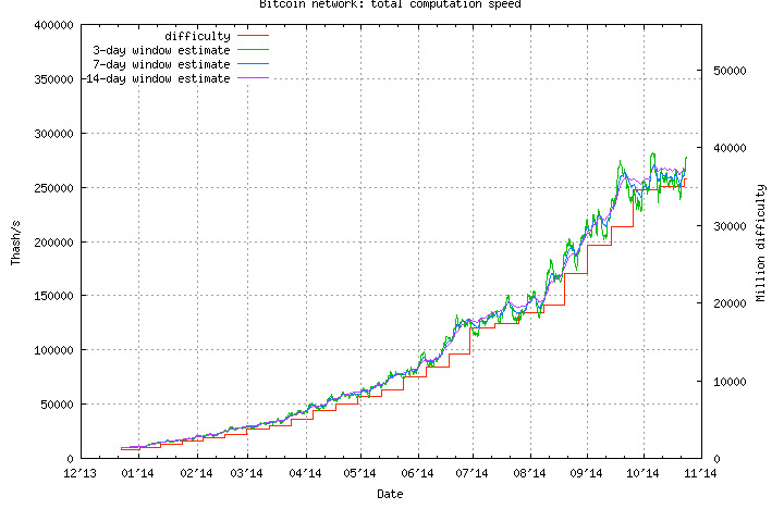 grafic-dificultate-bitcoin