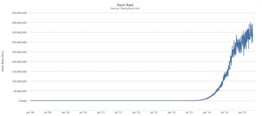 rata-de-hashrate-a-retelei-bitcoin