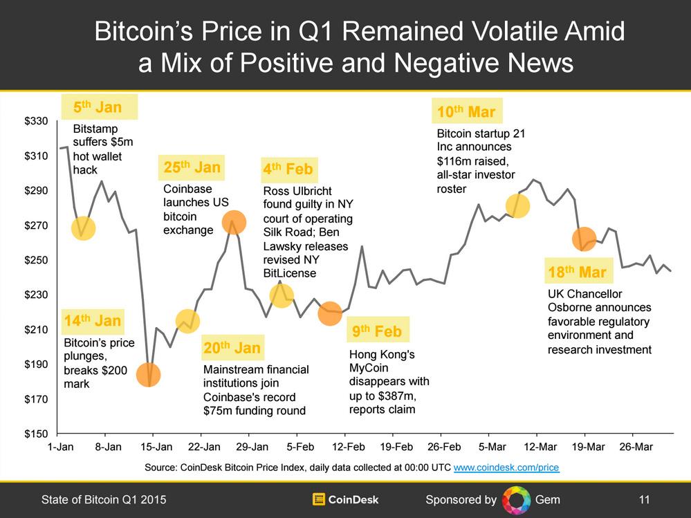 pretul-bitcoin-q1-2015