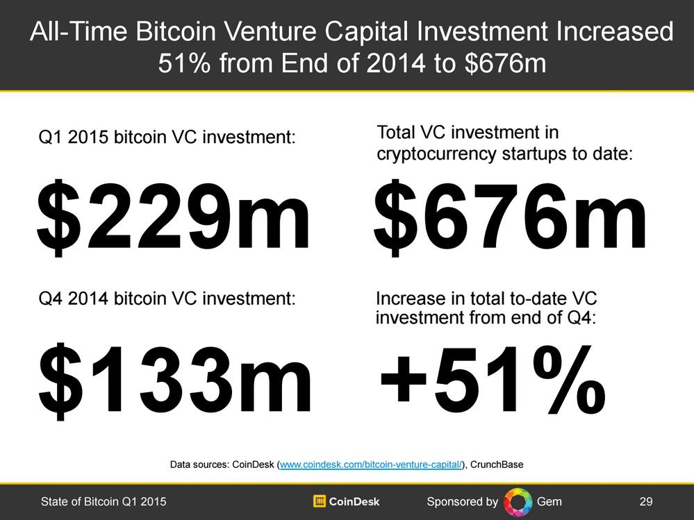 statusul-bitcoin-2015