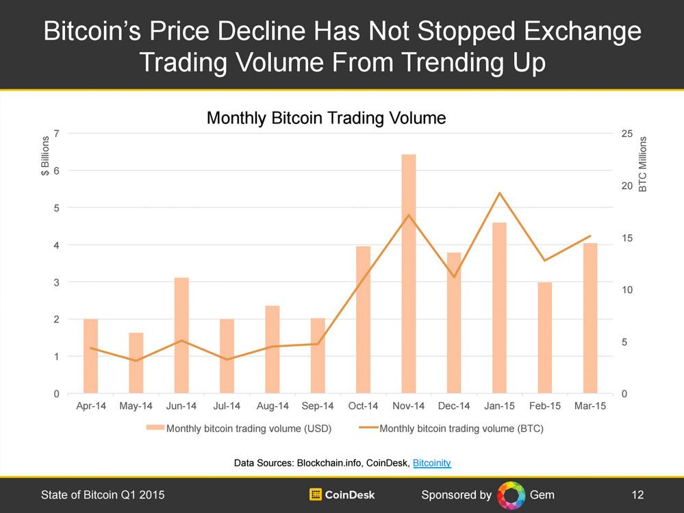 volumul-trading-bitcoin